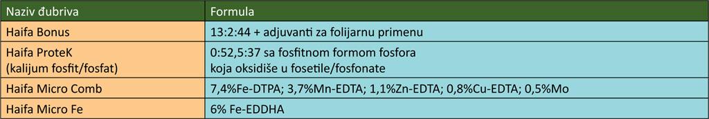 djUBRIVA-ZA-FOLIJARNU-PRIMENU-tab