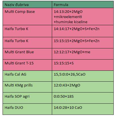 tabela-haifa-djubriva